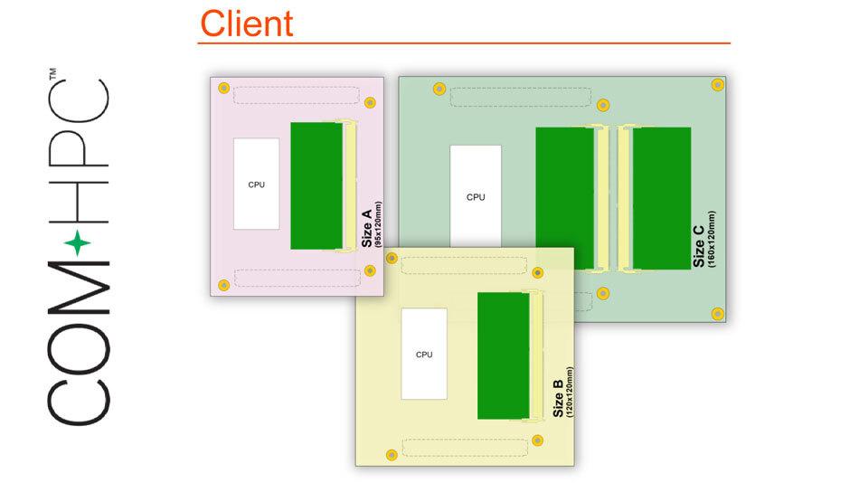 Bild 2: COM-HPC Client definiert – wie COM Express – drei unterschiedliche Footprints. Allerdings ist die kleinste Size A schon fast so groß wie COM Express Basic. Damit lässt sich direkt erkennen, dass sich COM-HPC oberhalb von COM Express positioniert.