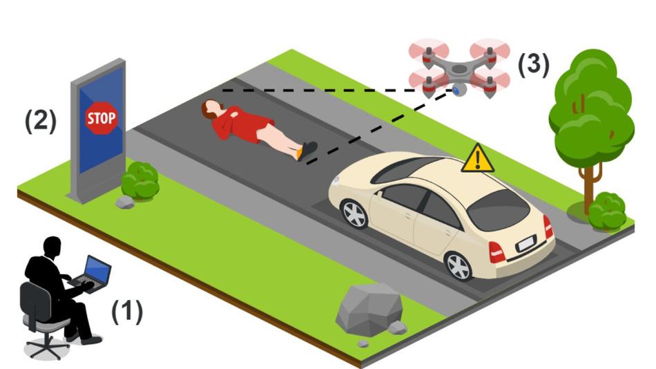 Bild 3. Das Bedrohungsmodell:  Ein Angreifer (1) hackt entweder ferngesteuert ein digitales Plakat (2) oder steuert eine Drohne mit Beamer (3), um ein Phantombild zu erzeugen.