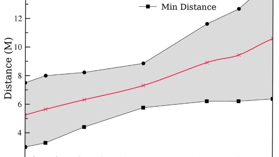 Bild 4. Erforderlicher Durchmesser des Phantoms als Funktion der Entfernung.