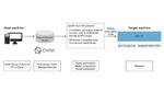 NXP beschleunigt ML-Anwendungen durch Glow-Compiler