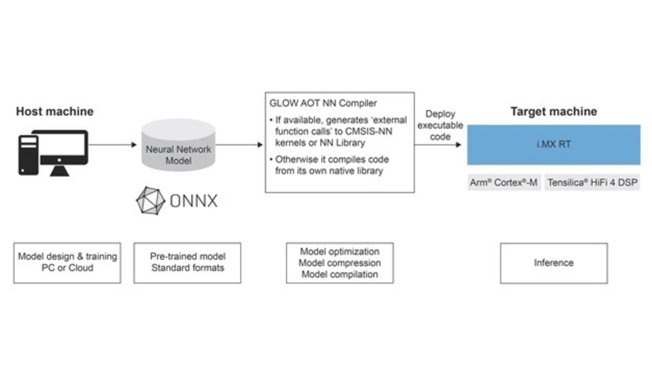 So arbeitet der Glow-Compiler in der eIQ-Entwicklungsumgebung von NXP.