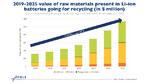 Elektromobilität als Katalysator für das Batterie-Recycling