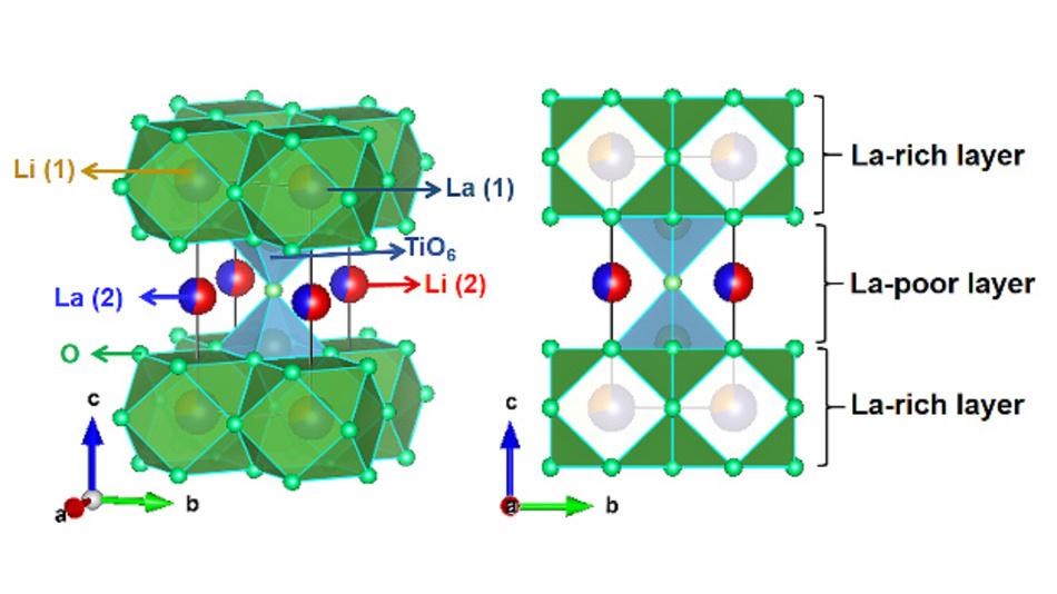 Schematische Darstellung der Perowskit-Kristallstruktur von Lithium-Lanthan-Titanat.