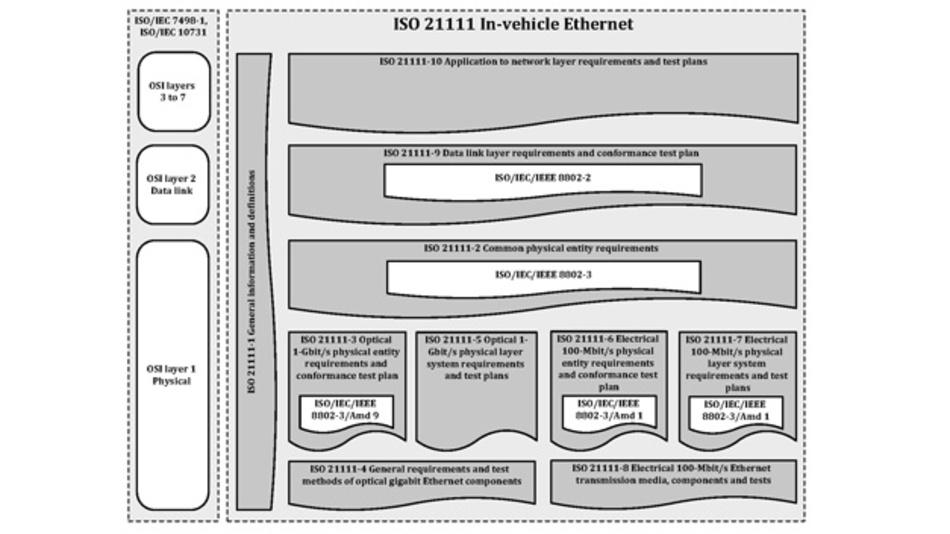 Belegbezug des fahrzeuginternen Ethernet gemäß des OSI-Modells. Die ISO 21111 ergänzt den IEEE Std 802.3bv-Standard für die umfassende Standardisierung der optischen Gigabit-Vernetzung.