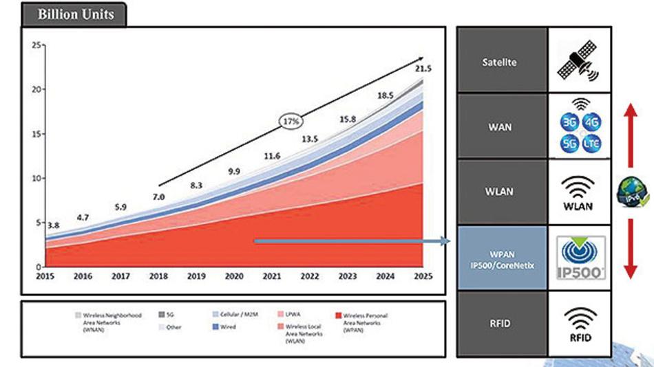 Bild 1. WPANs wird ein enormes Potenzial in den kommenden fünf Jahren zugesagt – und in diesem Bereich fokussiert sich IP500 auf eine leistungsfähige und sichere Funkkommunikation für kommerzielle Gebäude.