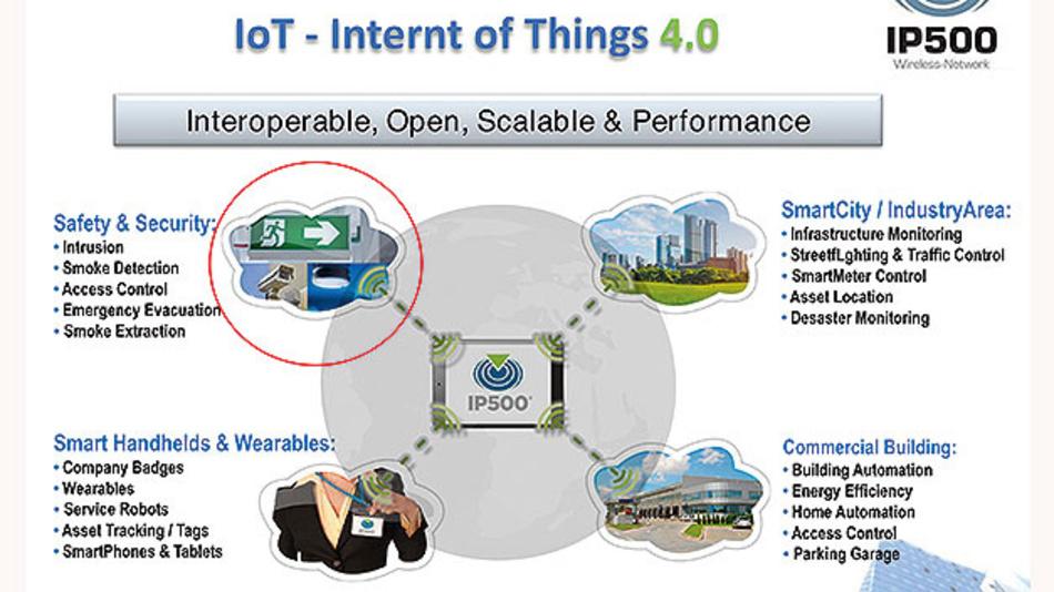 Bild 2. IP500 adressiert als Funkplattform die vier Hauptapplikationsfelder des Internets der Dinge – und berücksichtigt die Schutz- und Sicherheitsanforderungen professioneller Anwender.