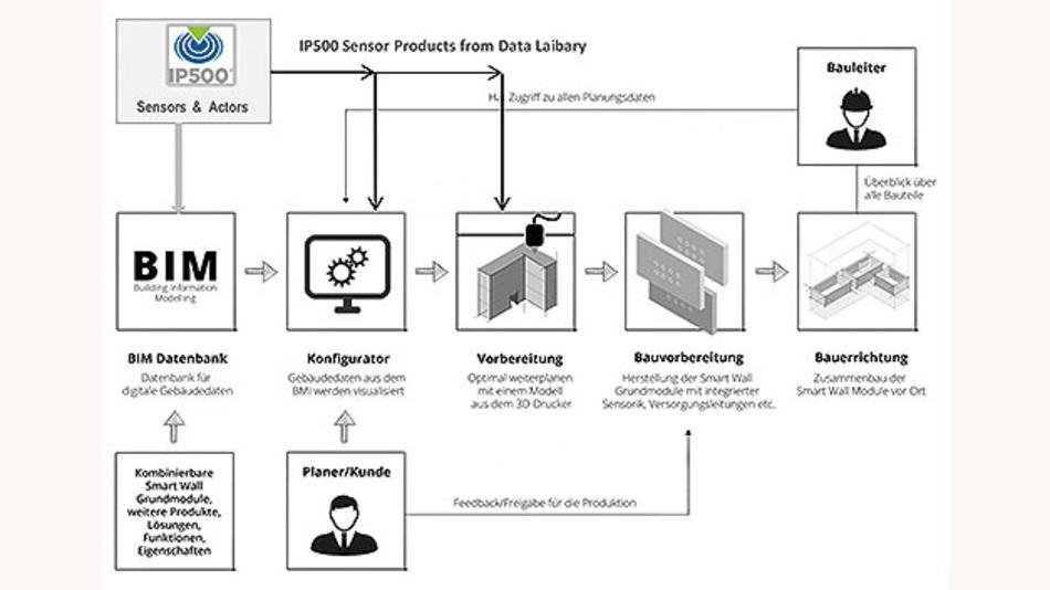 Bild 4. Ein BIM-Tool erleichtert die Planung eines kommerziellen Gebäudes. Er kann in einer Bibliothek auf die IP500- Produkte zugreifen wie auf Bausteine eines Baukastens.