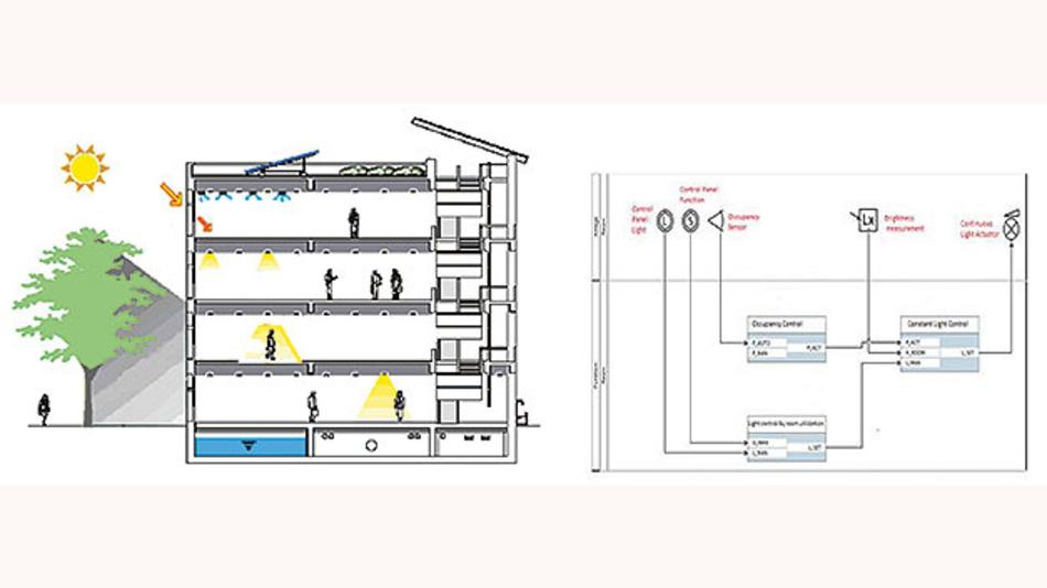 Bild 5. Planung einer gesamten Gebäude-Automations-Struktur mit Hilfe der VDI-Richtlinie.