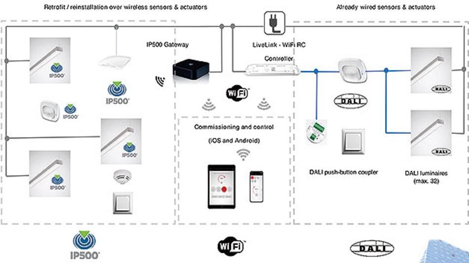 Bild 6. Planung eines Parkleitsystems für Parkhäuser. Wird die Infrastruktur mit einem IP500-Funknetzwerk geplant, können selbst sicherheitsrelevante Applikationen ohne großen Aufwand nachgerüstet werden.