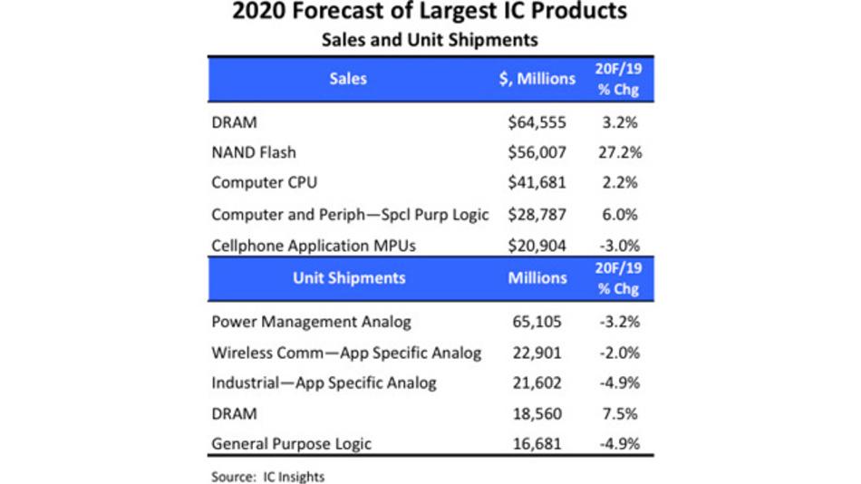 Die größten Sektoren im Halbleitermarkt 2020 gemessen in Umsatz und in Stückzahlen.