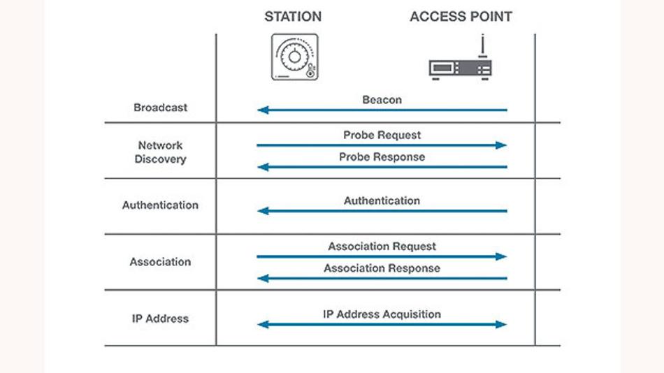 Bild 2: Assoziation eines IoT-Geräts (Client) zu einem Zugriffspunkt (Access Point).