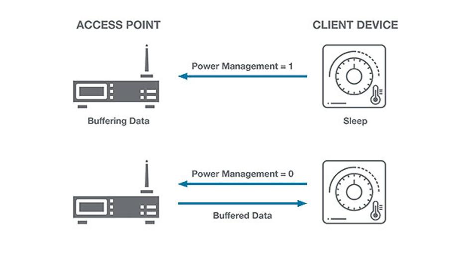 Bild 1: WMM (WiFi Multimedia) Power Save – Der Access Point puffert Pakete, sobald sich der Client im Ruhezustand befindet und sendet dann die gepufferten Daten, sobald der Client angibt, dass er aktiv ist.