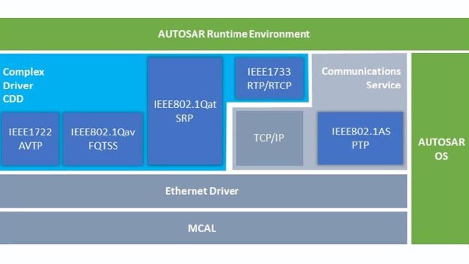 Die Excelfore Ethernet-Protokoll-Stacks arbeiten mit der Software Capital VSTAR, einer Implementierung von AUTOSAR.