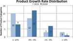 Halbleitermarkt 2020 legt um 3 Prozent zu