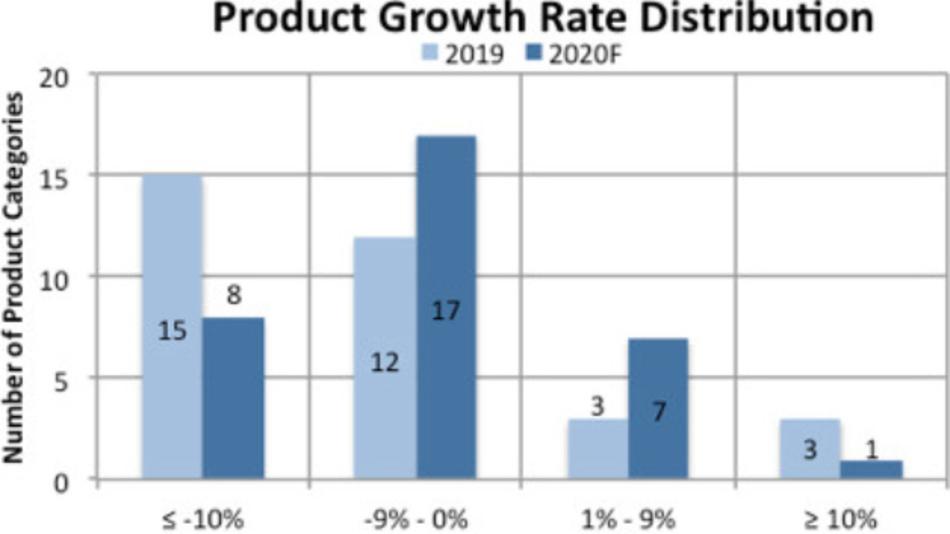 Die Verteilung des Wachstums über die 33 Halbleiter-Produktkategorien im vergangenen Jahr und die Prognose für dieses Jahr.
