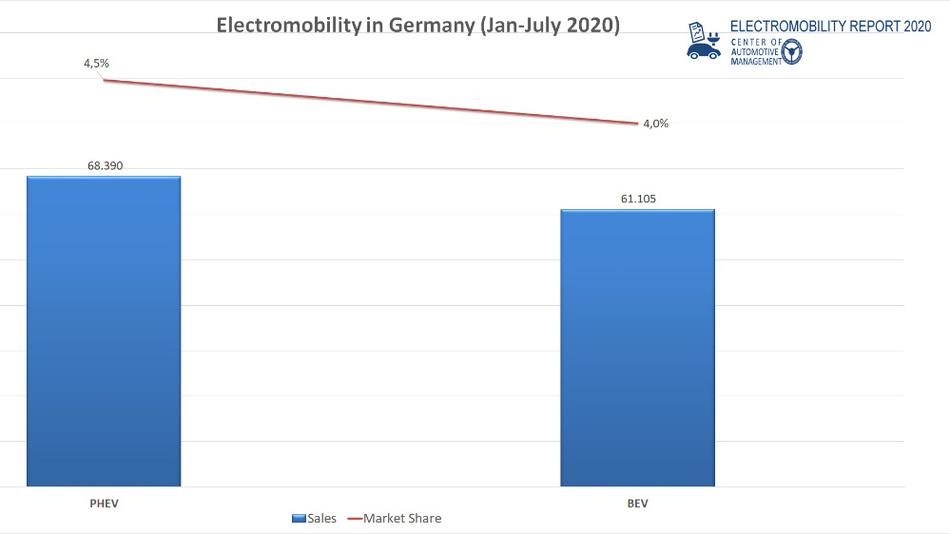 Verkaufszahlen und Marktanteile von Vollstromern und Plug-i-Hybriden in Deutschland Stand Ende Juli.