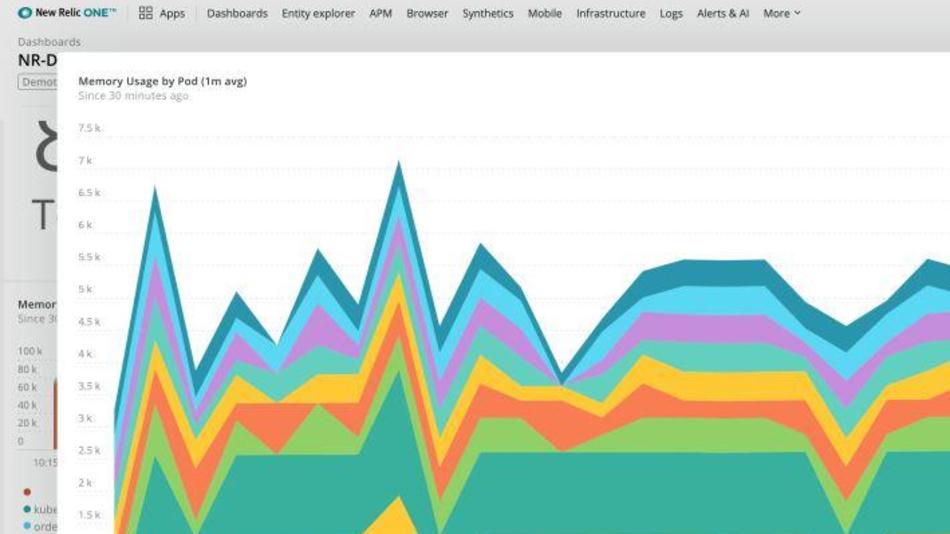 Bild 2. Teams müssen alle ihre Daten aus allen Quellen an einem Ort leicht einsehen können.
