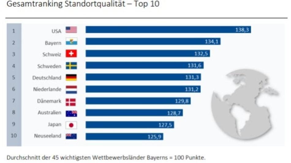 Der intensivste Wettbewerber Bayerns ist China. Es erreicht im internationalen Standortvergleich eine knapp überdurchschnittliche Punktzahl (100,3), kommt damit aber nur auf Rang 24.
