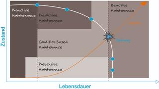 Verschleißprozesse im Kurvendiagramm