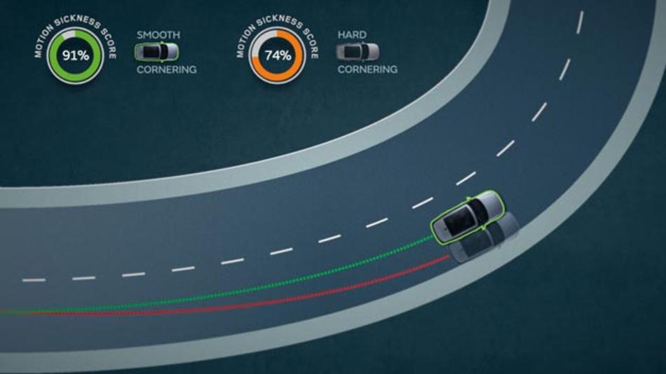 Übelkeit beim Mitfahren tritt auf, wenn Augen und Gleichgewichtsorgane unterschiedliche Informationen aufnehmen, was zum Beispiel häufig beim Lesen auftritt. Damit das beim autonomen Fahren nicht passiert, arbeitet Jaguar Land Rover an neuen Software-Lösungen.