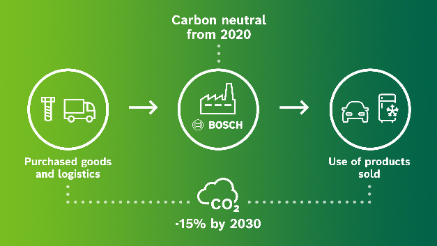 The climate goals of Bosch.