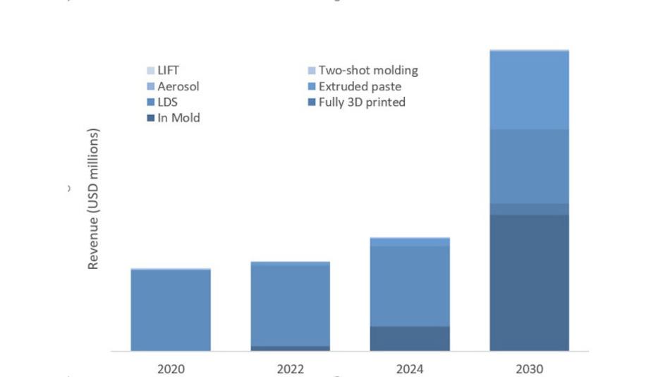 Bild 2. Umsatzprognosen für verschiedene Kategorien gedruckter 3D-Elektronik. LIFT (Laser Induced Forward Transfer), Aerosol, LDS, 2K-Spritzguss und extrudierte Paste sind alles Methoden, um 3D-Oberflächen mit Elektronik zu versehen.