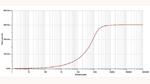Das in einer Schaltungssimulation ermittelte Gesamt-RMS-Rauschen des OPA189 in der Schaltung nach Bild 1