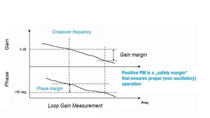 Bild 1: Messung der Regelkreisverstärkung