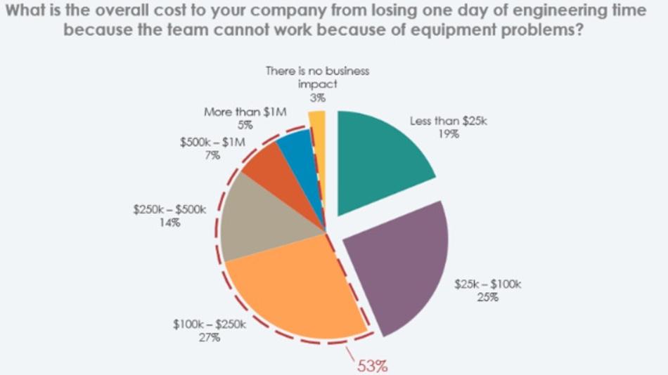 Wenn Testausrüstung ausfällt: In einer Umfrage unter Testingenieuren wurde u.a. der Preis für einen Tag verlorene Entwicklungszeit abgeschätzt. Für 53 % der Unternehmen bedeutet es ein Umsatzverlust von 100.000 US-Dollar und mehr.