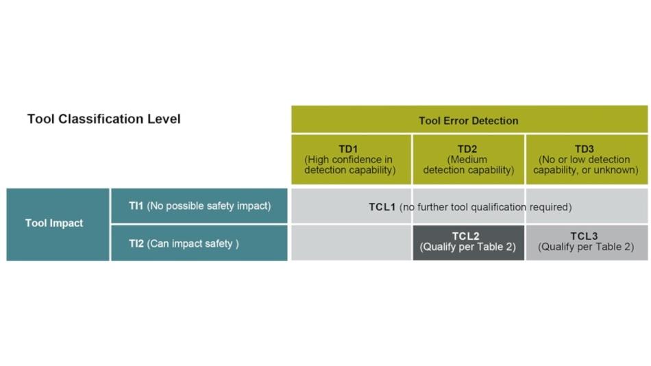Tabelle 1: Risikobewertung (Tool-Klassifizierung) - zum Vergrößern bitte auf das Bild klicken!