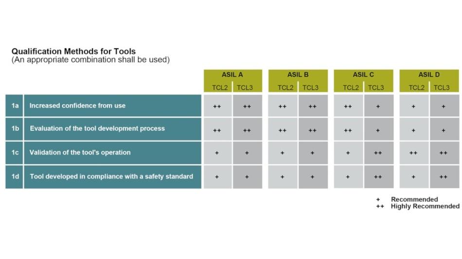 Tabelle 2: Methoden zur Tool-Qualifizierung - zum Vergrößern bitte auf das Bild klicken!