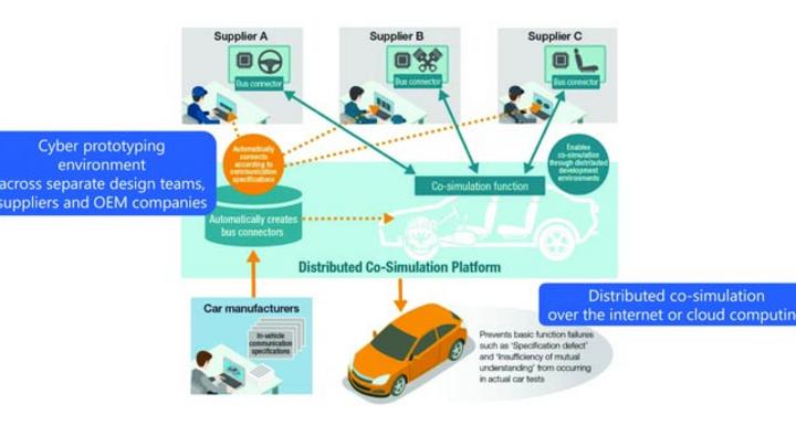 Die verteilte Co-Simulationsplattform von Toshiba ermöglicht unternehmensübergreifendes digitales Prototyping von Fahrzeugsteuerungssystemen im Cyberspace.