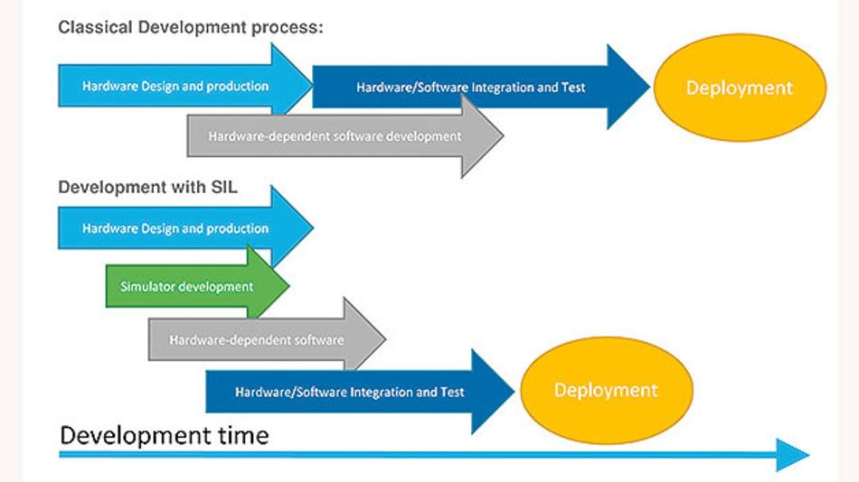 Bild 1. Typischer Entwicklungsablauf eines Embedded-Projekts mit und ohne Einsatz einer SIL