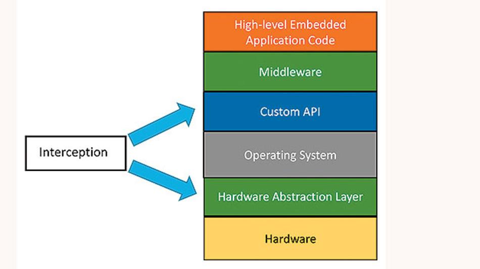 Bild 2. Die zwei Schichten einer typischen Embedded-Architektur, die sich am besten für das Abfangen mit SIL eignen.