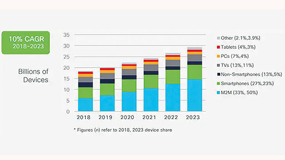 Bild 1. Globales Wachstum von Geräten und Verbindungen [2].