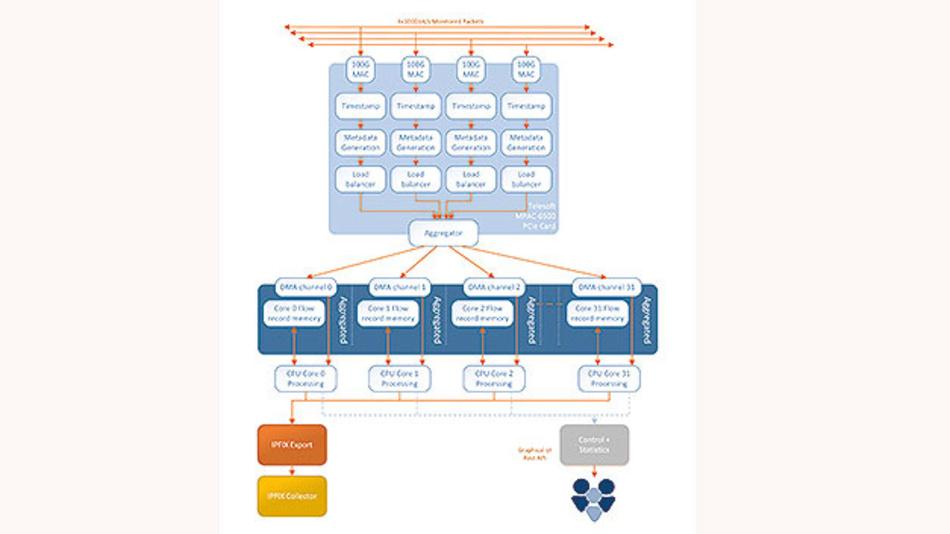Bild 2. Das 4 x 100GbE-Flow-Probe-System von Telesoft überwacht Netzwerke in Echtzeit, erzeugt nicht-abgetastete Datenflüsse und ist vollständig passiv.