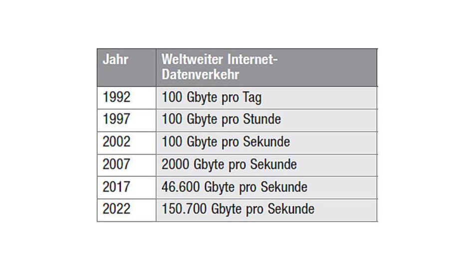 Tabelle 1. Die Datenraten steigen exponentiell an. Dies bedeutet, dass immer mehr Daten zu überwachen sind und die Daten zwischen immer mehr Geräten übertragen werden müssen, wie unten gezeigt. Diese Zahlen unterstreichen die Notwendigkeit einer Netzwerküberwachung mit höhrer Datenrate.