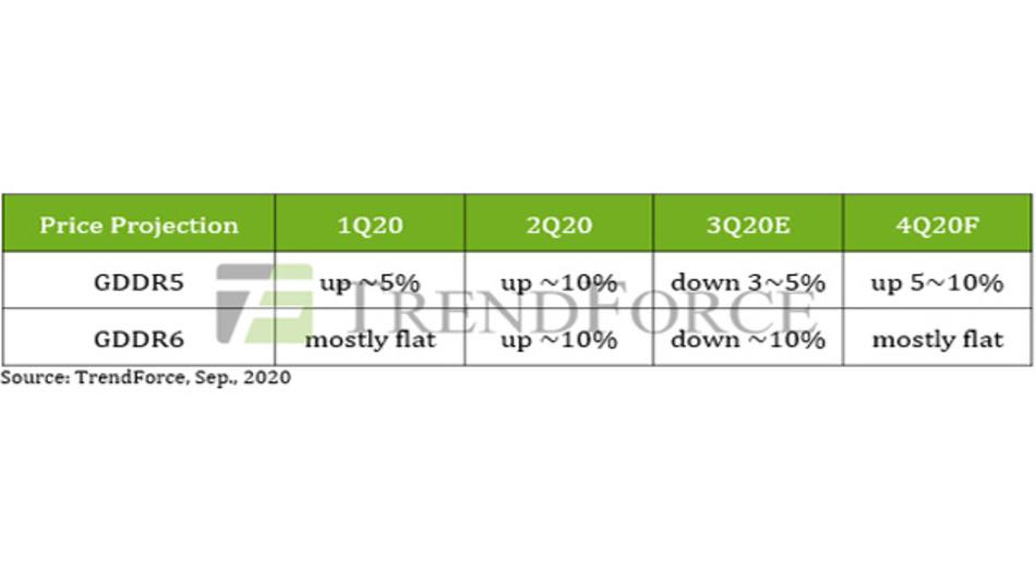 Die Preisentwicklung der GDDR5- und GDDR6-DRAMs.