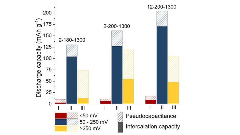 Bild 2: Speicherkapazität der neuen Natrium-Ionen-Batterie