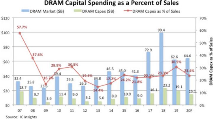 Der prozentuale Anteil des Capex an den DRAM-Umsätzen (Angaben auf der linken Achse in Mrd. Dollar).