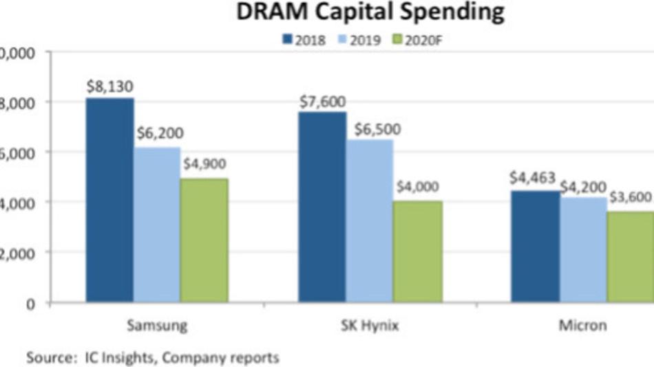 Die Investitionen der führenden drei DRAM-Hersteller seit 2018.