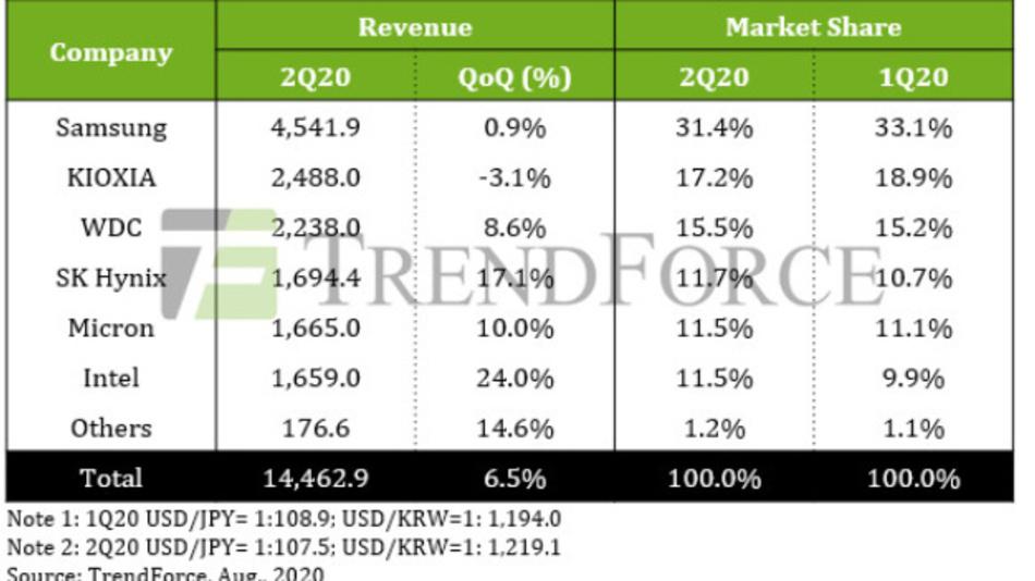 Umsätze und Marktanteile der NAND-Flash-Speicher-IC-Hersteller im zweiten Quartal 2020.
