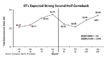 Über 20 Prozent plus für TSMC