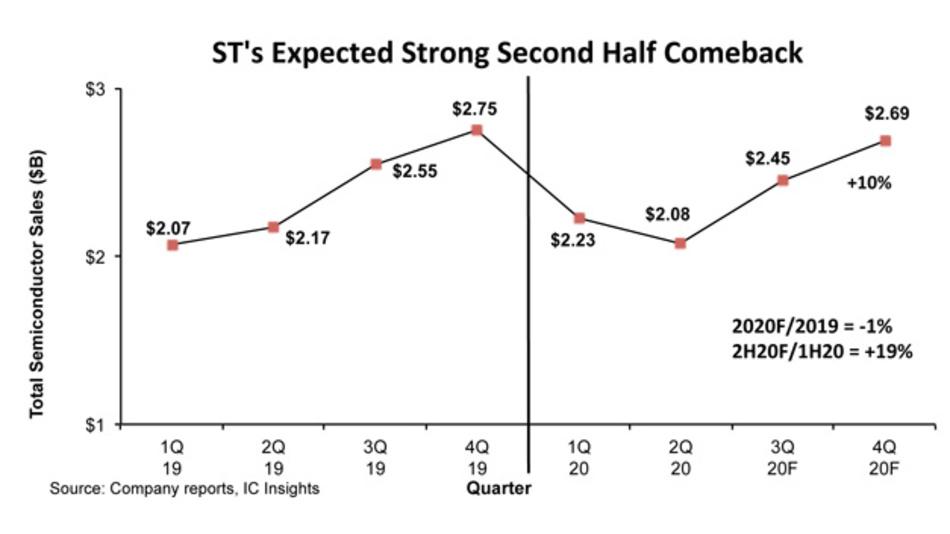 STMicroelectronics erwartet ein starkes zweites Halbjahr 2020.