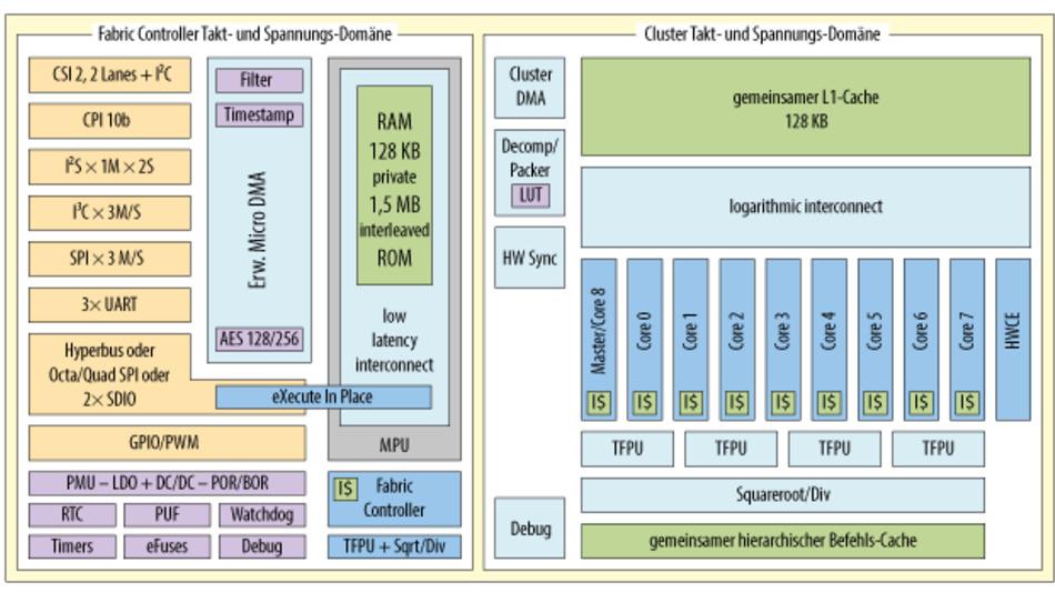 Der GAP9 Application Processor hat zwei getrennte Takt- und Spannungsbereiche für den traditionellen Mikrocontroller-Teil (»Fabric Controller«) und den Deep Learning Accelerator, der aus neun parallelen RISC-V-Kernen und einer Hardware Convolution Engine besteht.