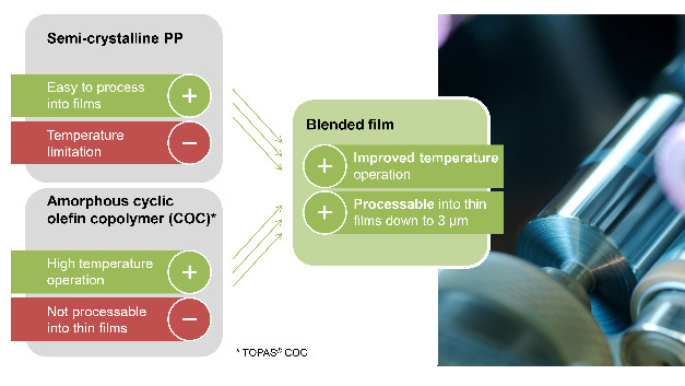 Fig. 1: By blending semi-cristalline polypropylene and amorphous cyclic olefin polymer the resulting film combines the best properties of both components.