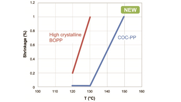 Fig. 2: TDK's new blend COC-PP is mechanically more stable as high cristalline polypropylene (BOPP).