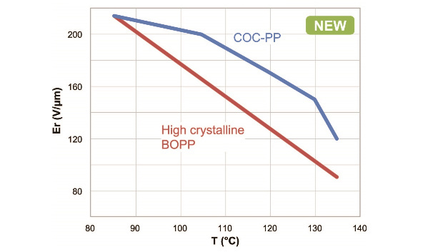 Fig. 3: TDK's new blend (blue curve) is able to absorb much higher electrical field strengths as traditional polypropylene, so you don't need to derate such film capacitors as much as standard components with polypropylene.
