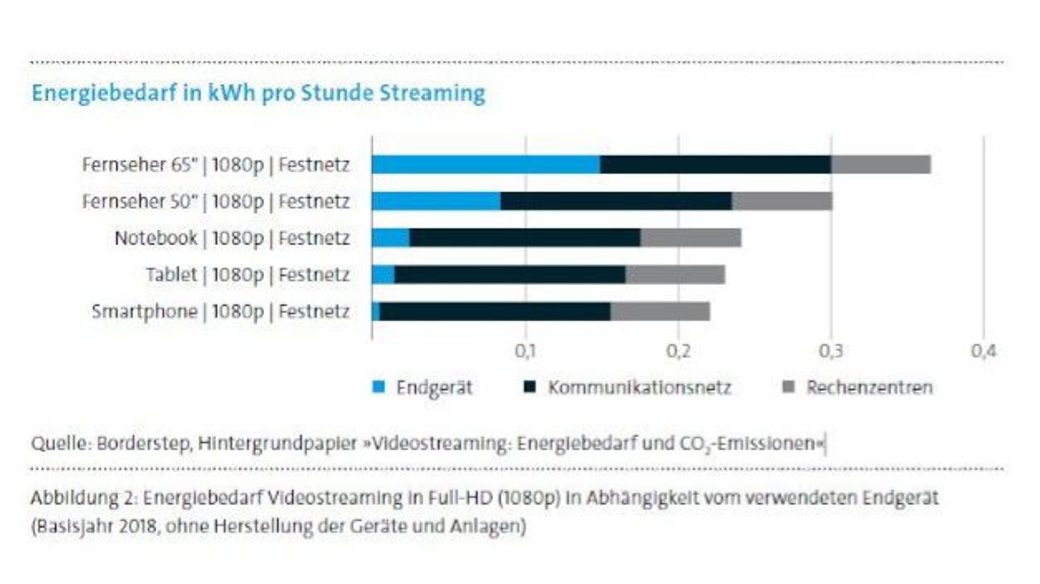 Bild 1. Energiebedarf Videostreaming in Full-HD in Abhängigkeit vom Endgerät.