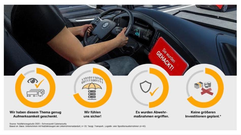 Die Nutzfahrzeugindustrie fühlt sich relativ sicher in Bezug auf die Cybersicherheit und investiert daher zurückhaltend – eine Vorgehensweise, die Risiken bergen kann.